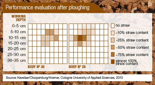 Performance evaluation after ploughing